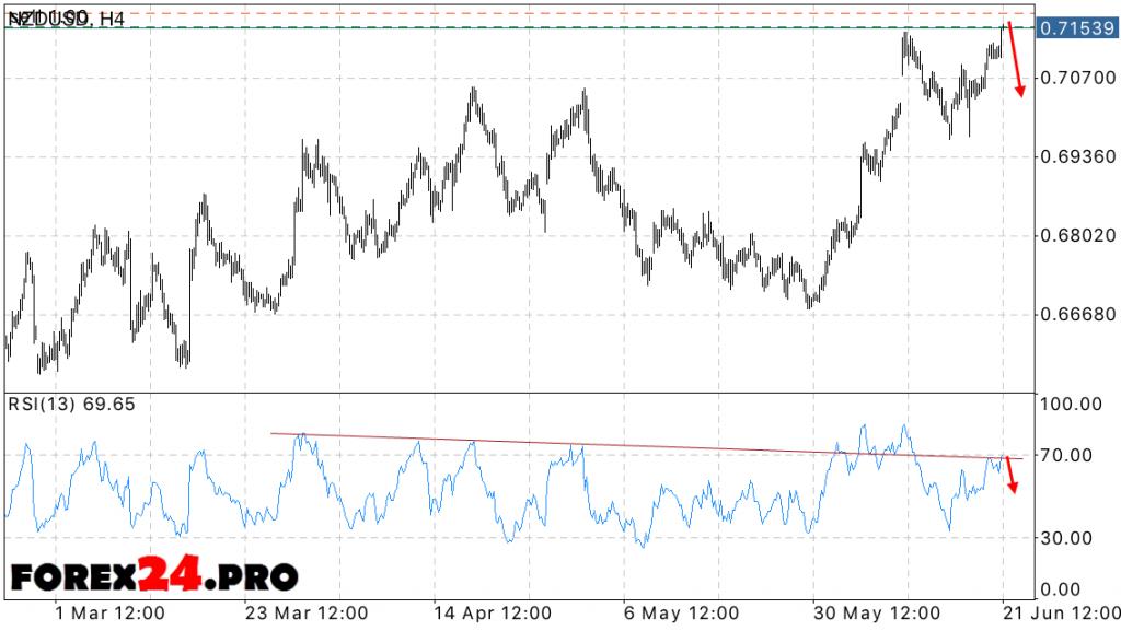 NZD USD forex forecast — June 22, 2016