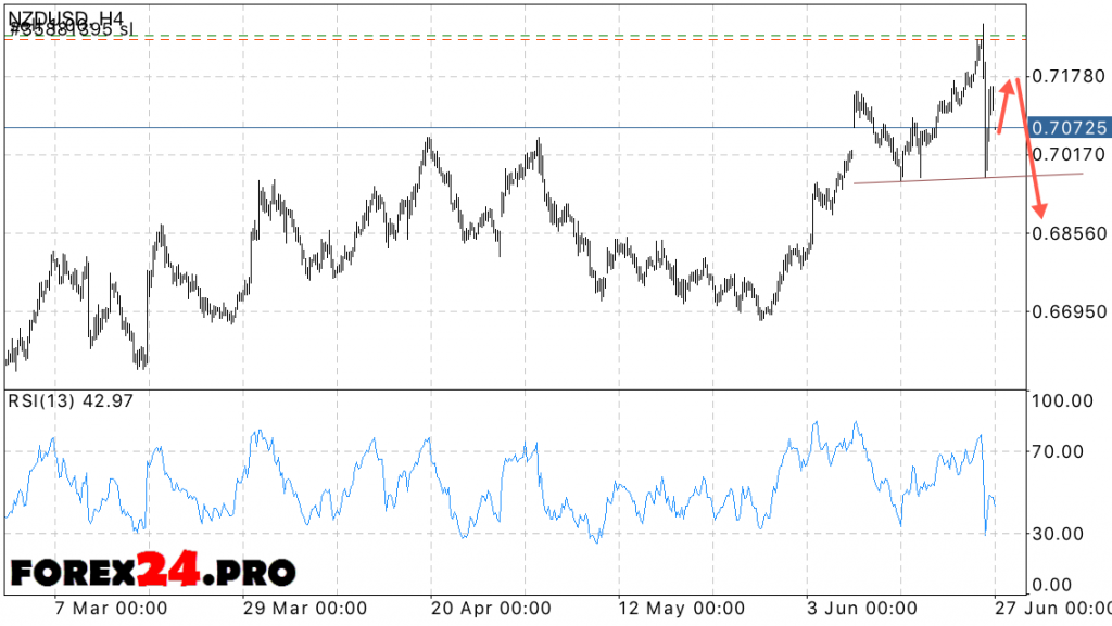 NZD USD forex forecast — June 28, 2016
