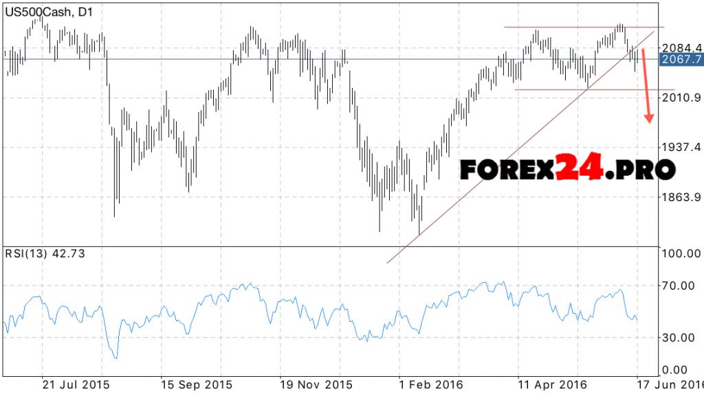 S&P 500 Forecast June 22, 2016 — June 24, 2016