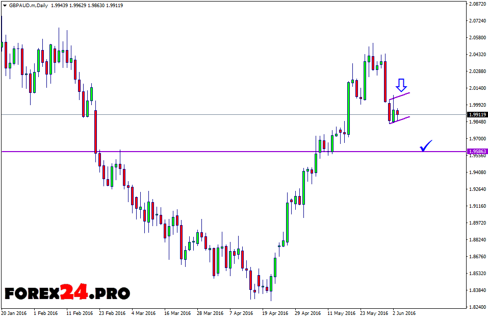 Technical analysis and forecast FOREX GBP/AUD on June 6, 2016
