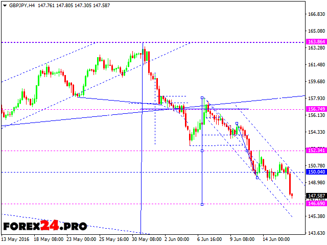 Technical analysis and forecast FOREX GBP/JPY — June 17, 2016