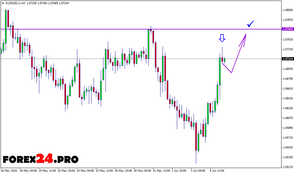 Forex pro natural gas