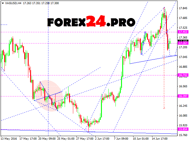 Technical analysis and forex forecast XAU/USD on June 20, 2016