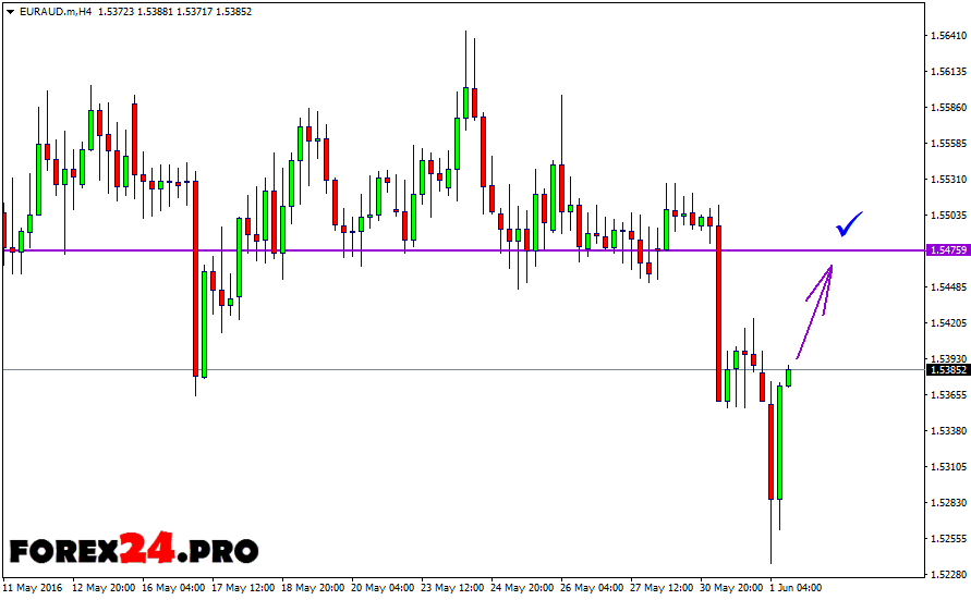 Australian forex trading signals