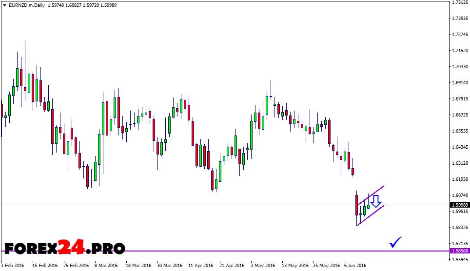 Trading Signals EUR/NZD — June 15, 2016