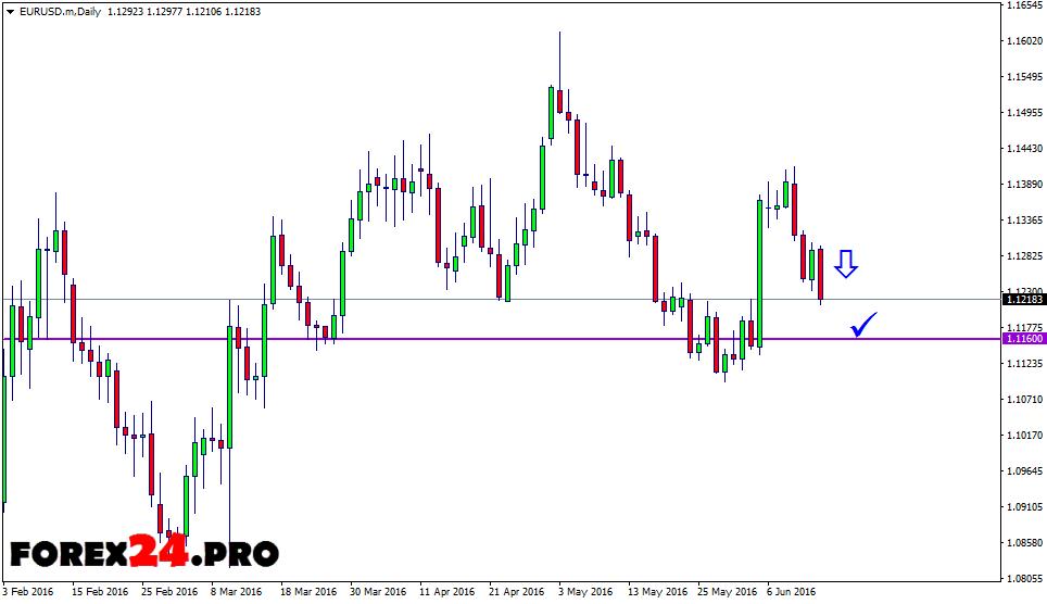 Trading Signals EUR/USD — June 15, 2016