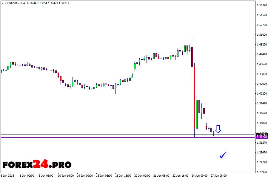 Trading Signals GBP/USD — June 28, 2016