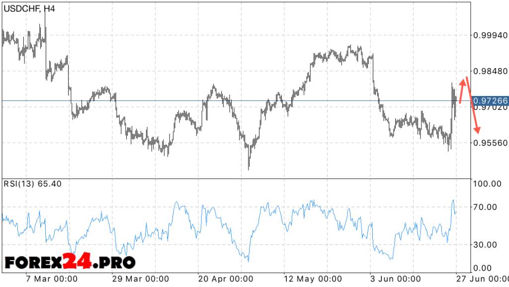 USD CHF Forecast Swiss Franc — June 28, 2016