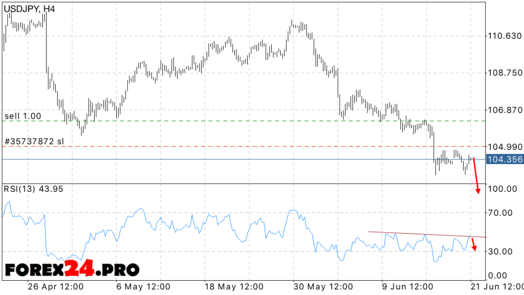 USD JPY FOREX forecast — June 22, 2016
