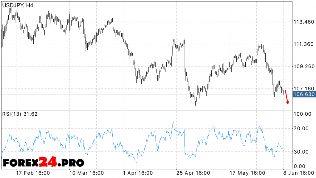 USD JPY Forecast Dollar Yen — June 10, 2016