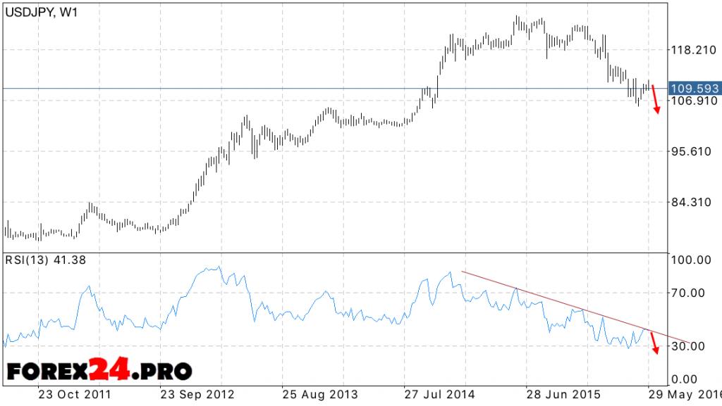 USD JPY Forecast Dollar Yen — June 2016