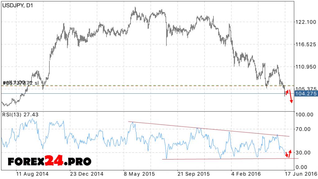 USD JPY Forecast June 20, 2016 — June 24, 2016