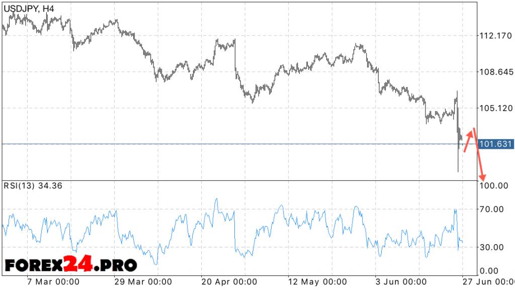 USD JPY Forecast Yen Dollar — June 28, 2016