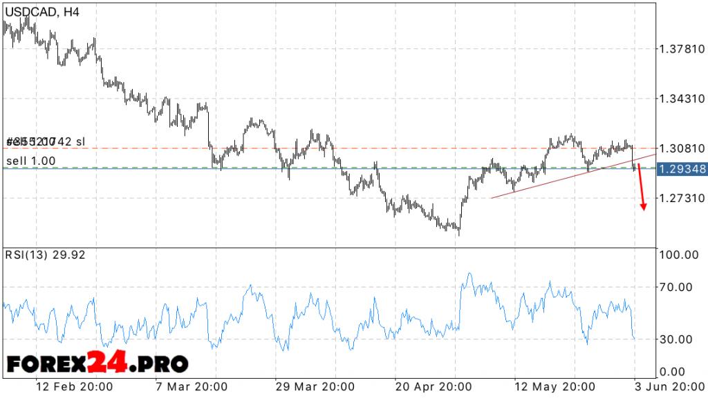 USD/CAD Forecast Dollar — June 7, 2016