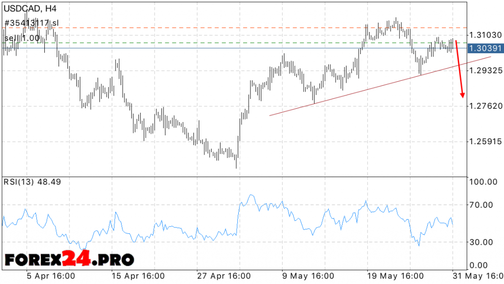 Usd Cad Forex Forecast June 2