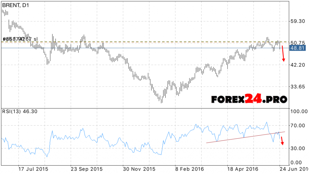 Weekly Forecast BRENT oil June 27, 2016 — July 1, 2016