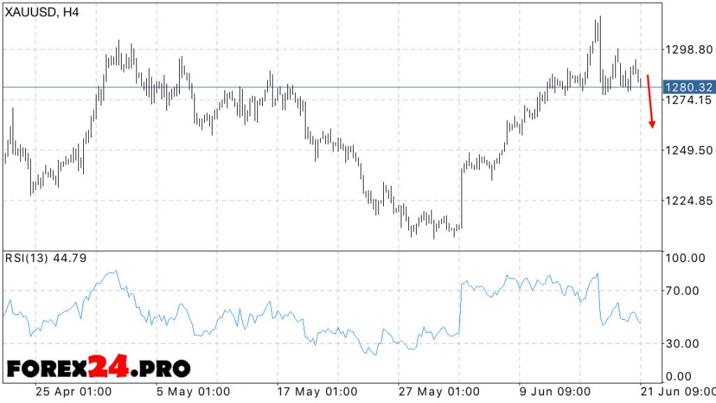 XAU USD forecast gold price — June 22, 2016