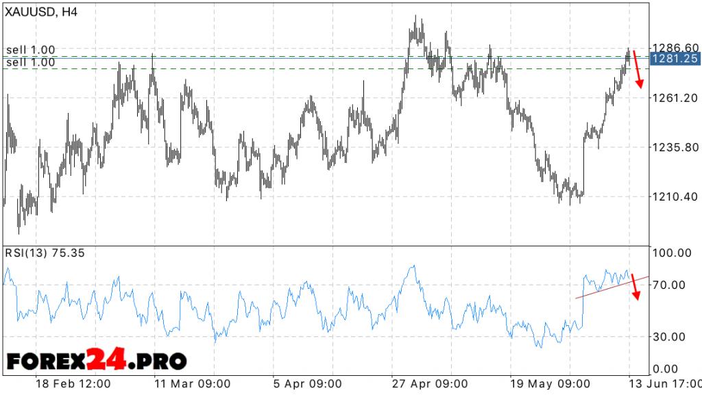 XAU USD price forecast Gold — June 15, 2016