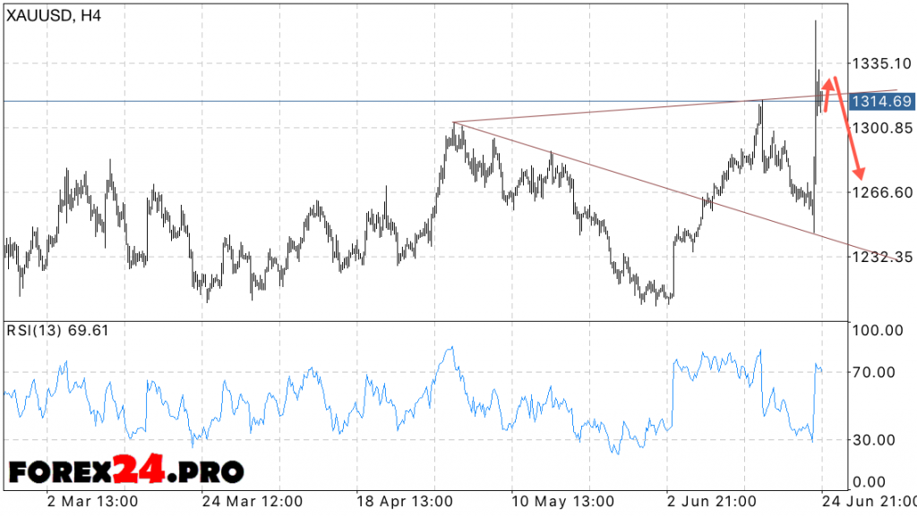 XAU USD price forecast for Gold — June 28, 2016