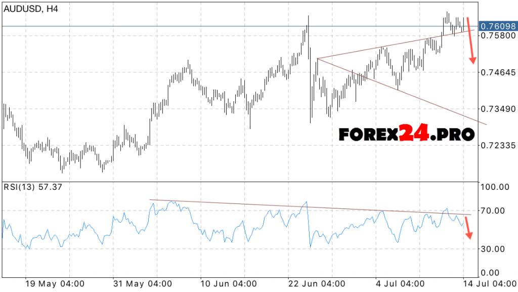 Aud forex forecast