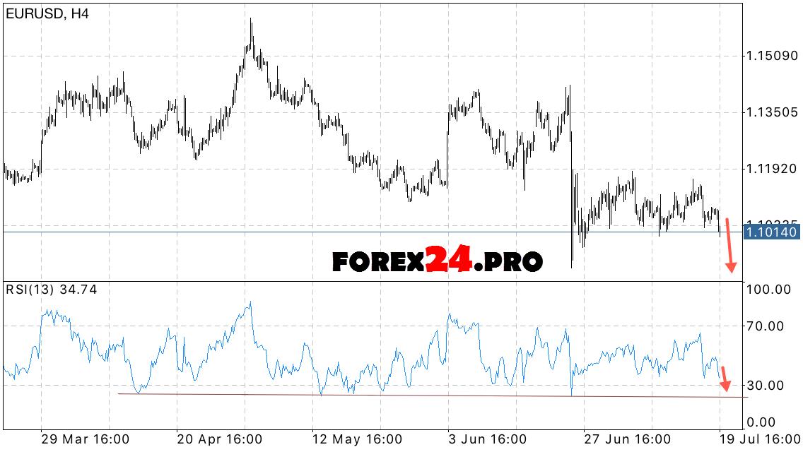 Eur Usd Forecast Euro Dollar Exchange