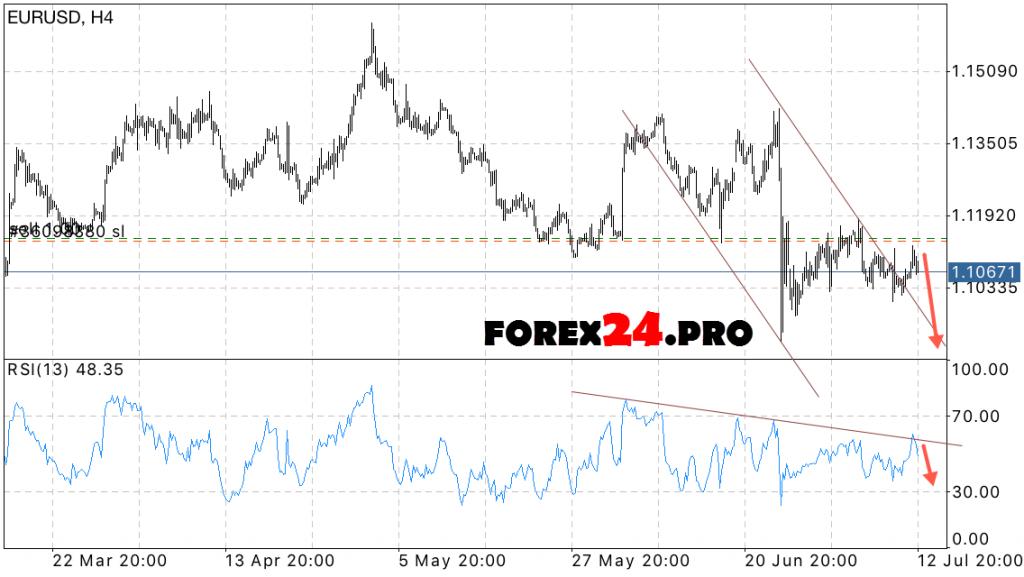 FOREX Euro dollar forecast EUR/USD on July 14, 2016