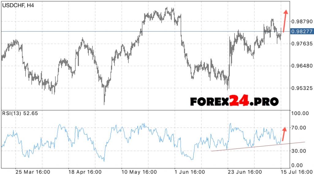 FOREX Forecast USD CHF Frank on July 18, 2016