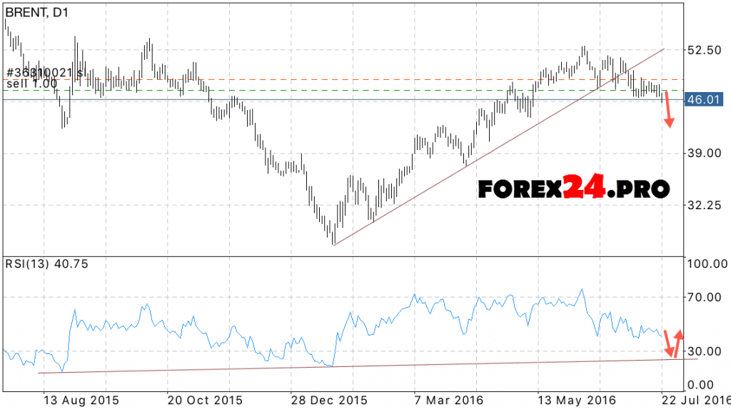 Forecast BRENT oil for the week July 25, 2016 — July 29, 2016