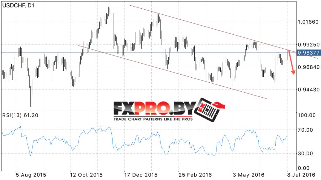 Forecast FOREX USD CHF July 11, 2016 — July 15, 2016