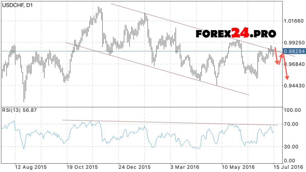 Forecast FOREX USD CHF on July 18, 2016 — July 22, 2016