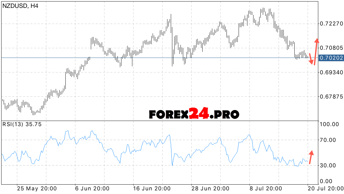 Forex nz trends