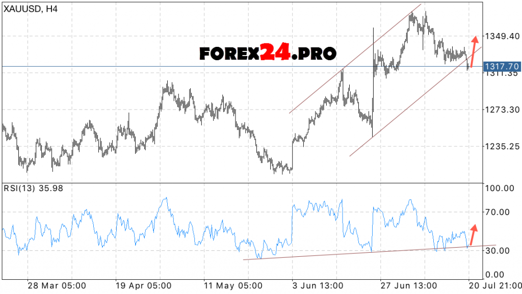 Forecast gold prices XAU/USD on July 22, 2016