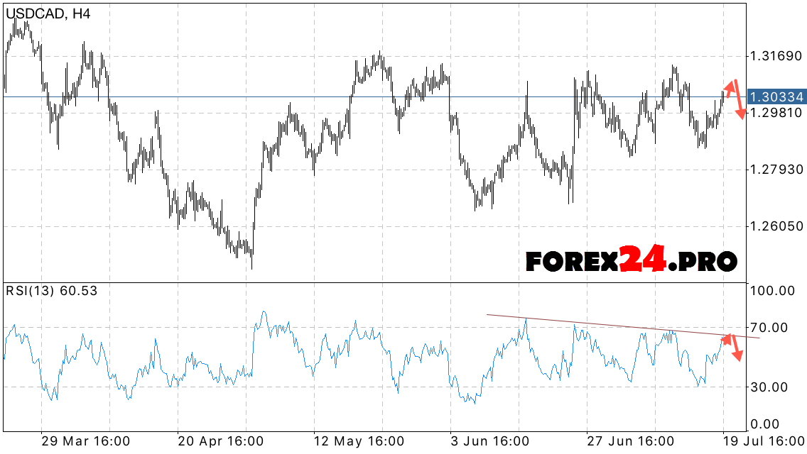 Forecast on forex andrew steinberg evercore investment