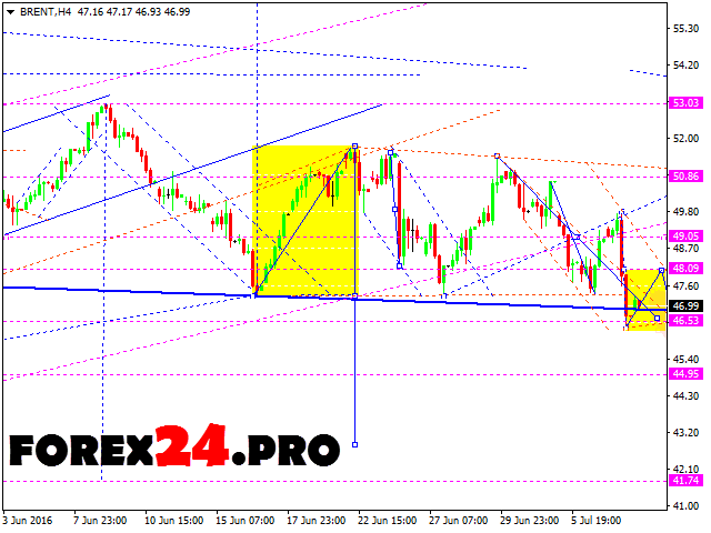 Forex Technical Analysis and FOREX Forecast 11.07.2016 BRENT— Jule 11, 2016