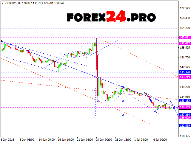 Forex Technical Analysis and FOREX Forecast GBP/JPY — Jule 11, 2016