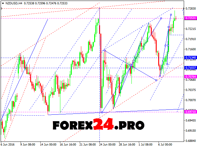 Forex Technical Analysis and FOREX Forecast NZD/USD — Jule 11, 2016
