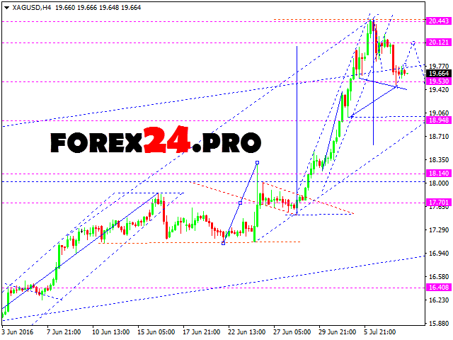 Forex Technical Analysis and FOREX Forecast XAG/USD — Jule 11, 2016