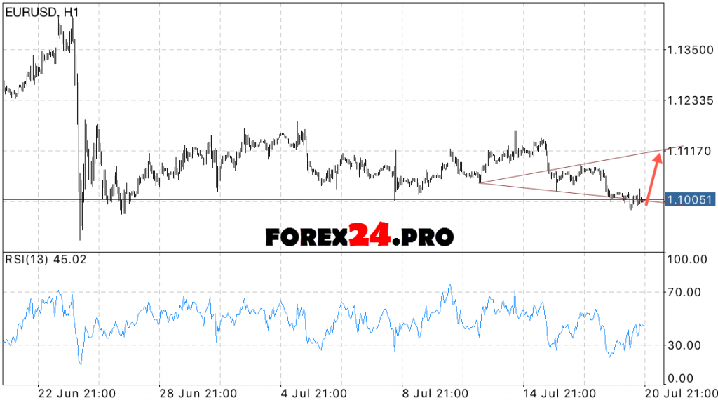 Forex forecast of the euro dollar on July 22, 2016