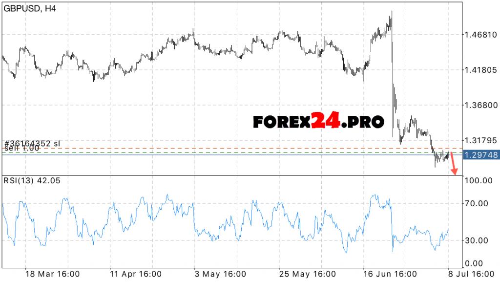 GBP USD Forecast July 12, 2016 Pound sterling