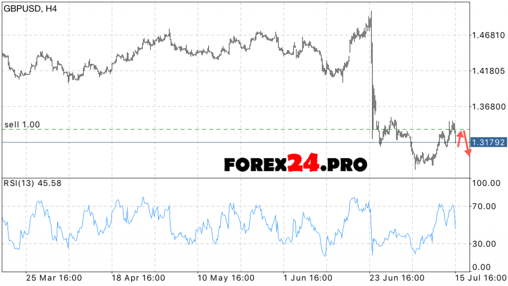 GBP USD Forecast Pound against the dollar on July 18, 2016