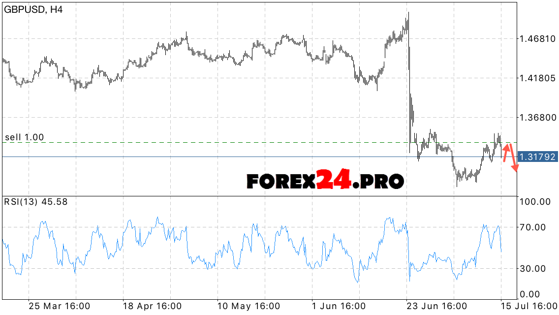 Gbp Usd Forecast Pound Against The Dollar On July 18 2016