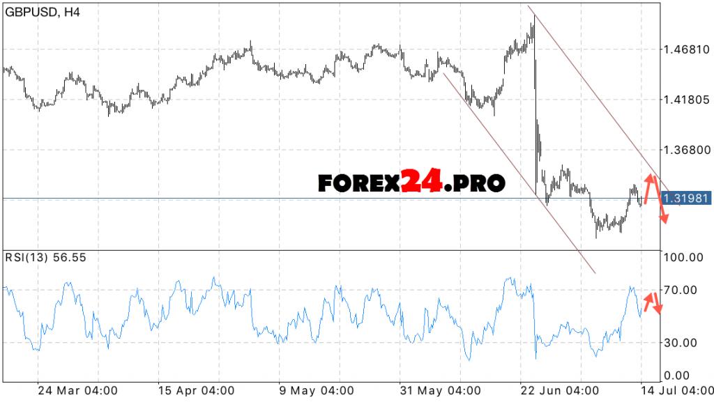 GBP USD Forecast pounds on July 15, 2016