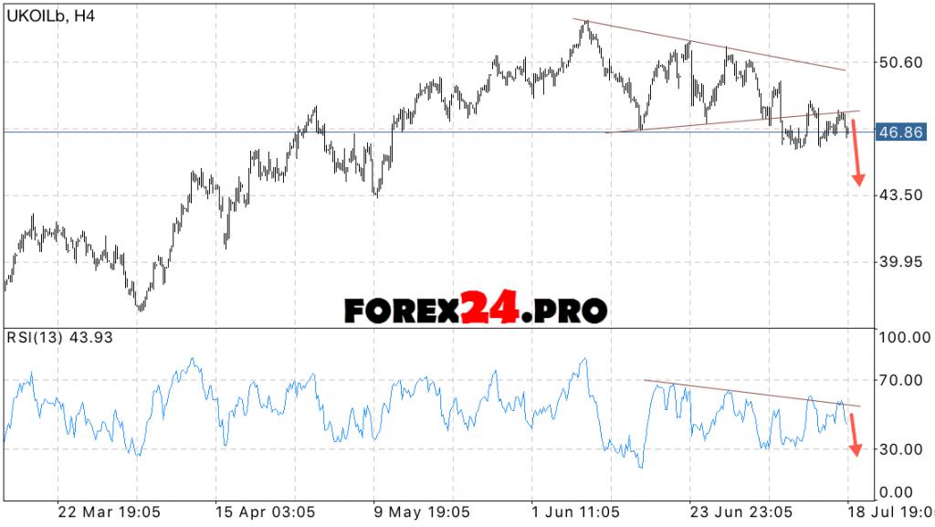 Forex oil forecast