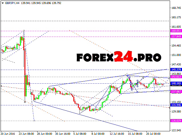 Free forex forecast today