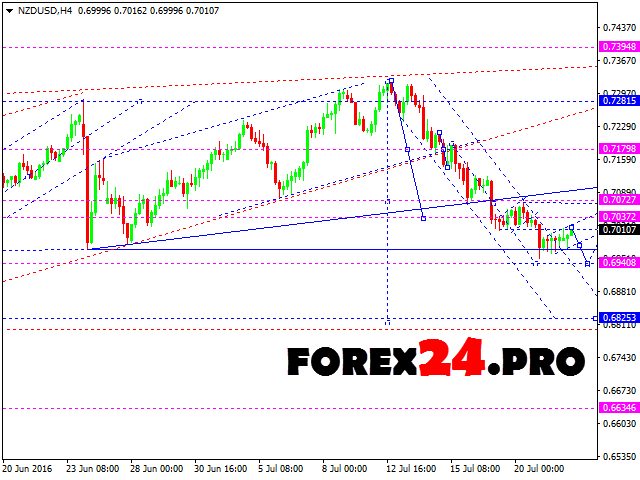 Daily forex analysis and forecasts