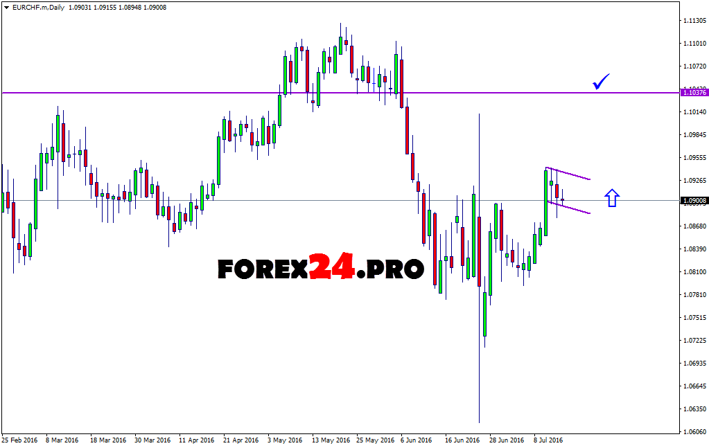 Professional forex signals