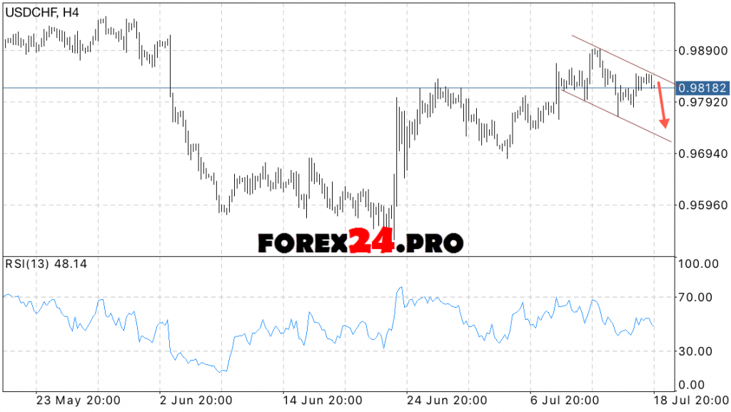 USD CHF Forex forecast for July 19, 2016