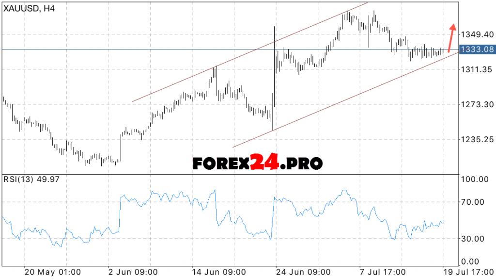 XAU USD Gold price forecast on July 21, 2016