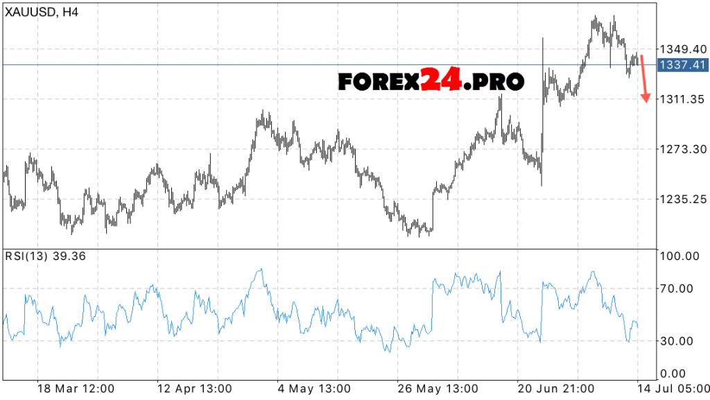 XAU USD price forecast for gold on July 15, 2016