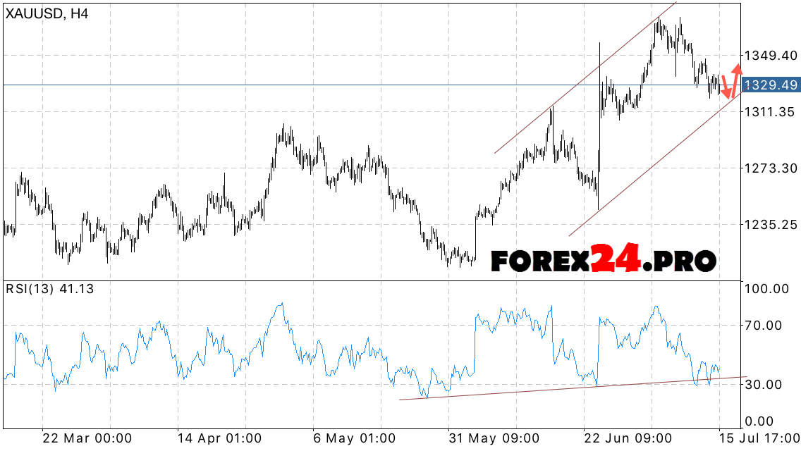 Gold price chart forex pros